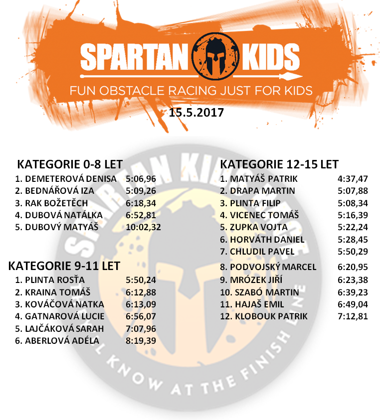 Spartan Kids měl opět úspěch